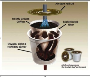 Chef Selection Coffee Maker Not Working : How Does A K CUP Coffee Maker Work K Cup Coffee Info